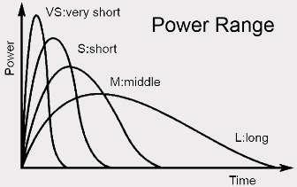 Power Range Graph