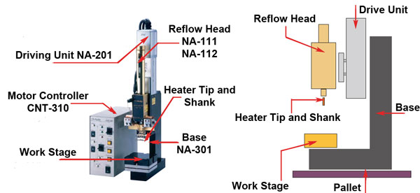 system head basic configuration reflow