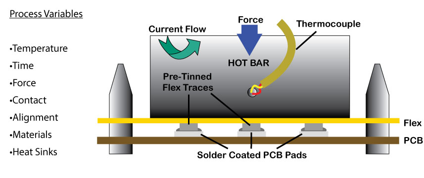 soldering-process